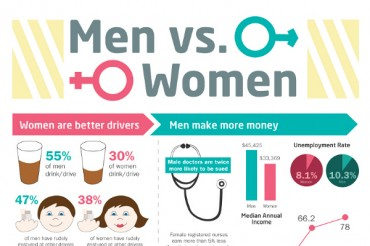 17 Great Men vs. Women Statistics and Differences