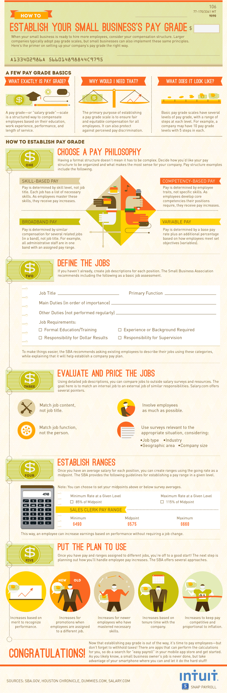 Methods for Determining Employee Compensation