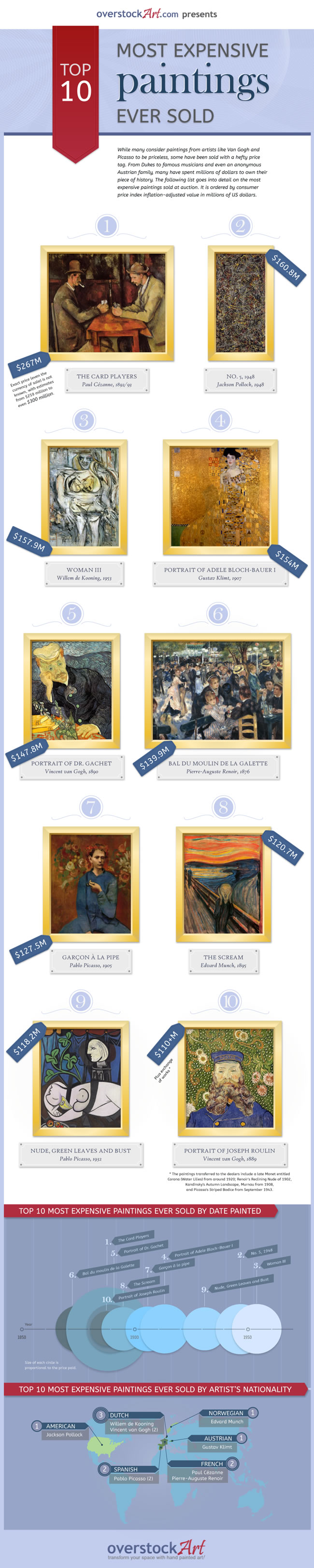 Most-Expensive-Paintings-Ever-Sold