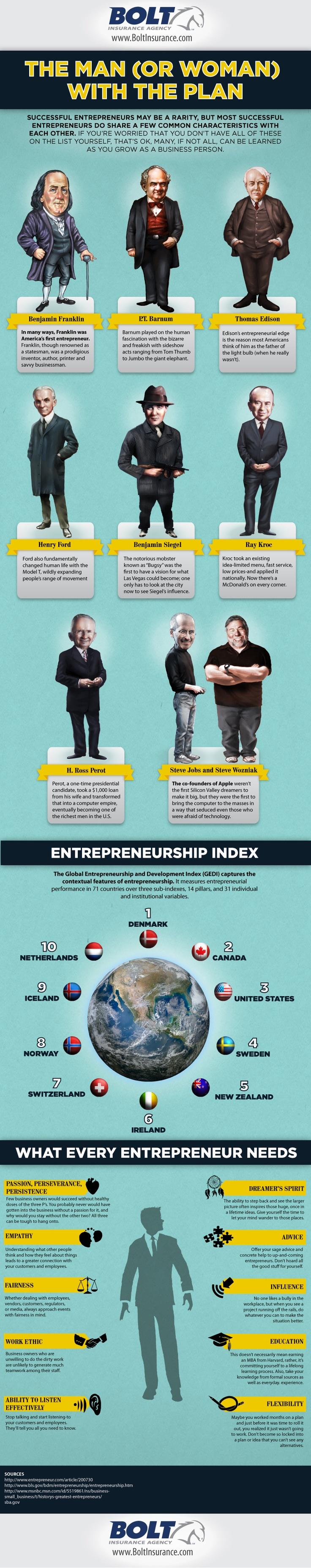 Most-Famous-Entrepreneurs