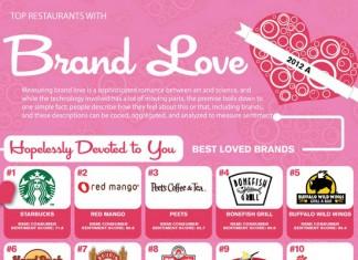 Top 10 Most Loved Restaurant Brands