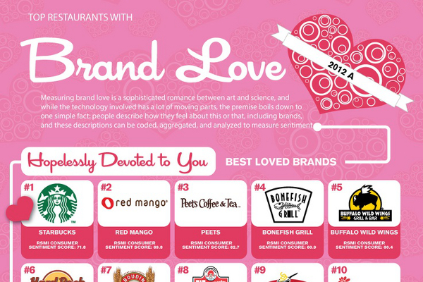Top 10 Most Loved Restaurant Brands