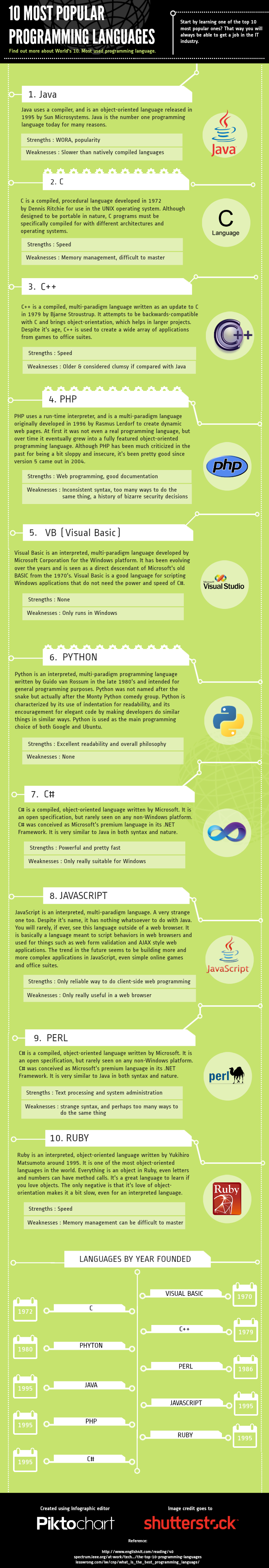 Most-Popular-Programming-Languages