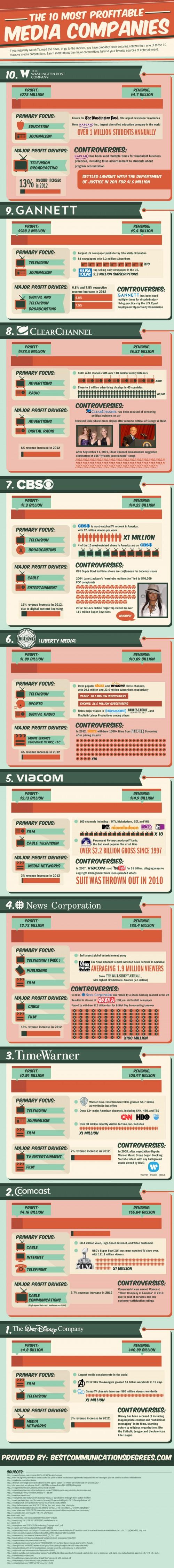 Most-Profitable-Media-Companies