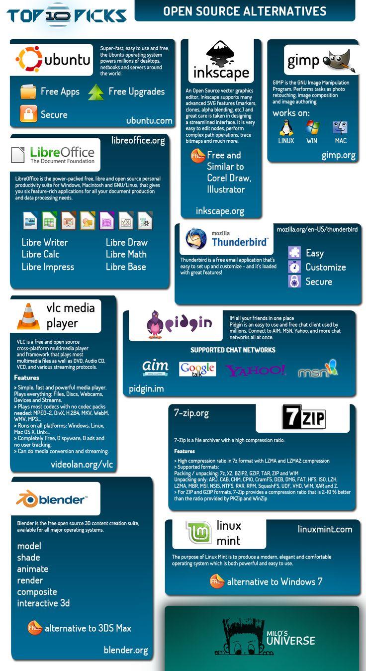10 Best Open Source Software Alternatives Brandongaille Com