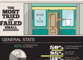 Percentage of Small Businesses that Fail in the First Year