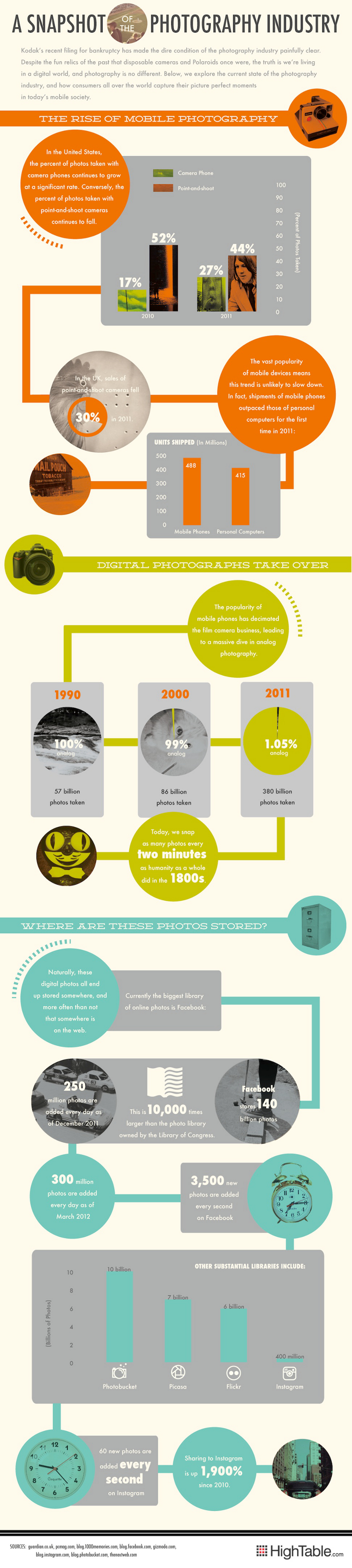 Photography Industry Trends and Statistics