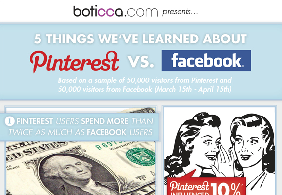 Pinterest vs. Facebook
