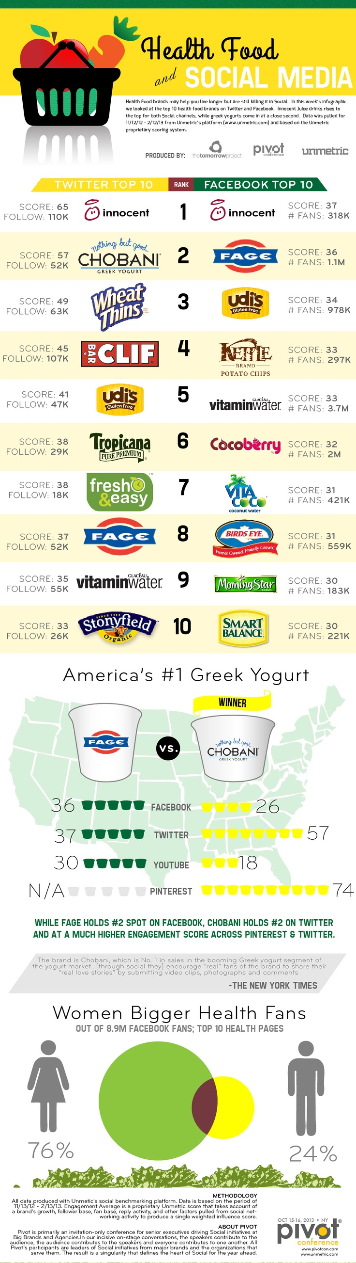 Popular Healthy Food Brands 10 Most Popular Healthy Food Brands on Facebook and Twitter