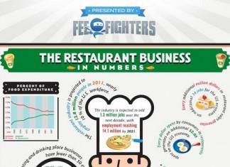 Restaurant Industry Statistics