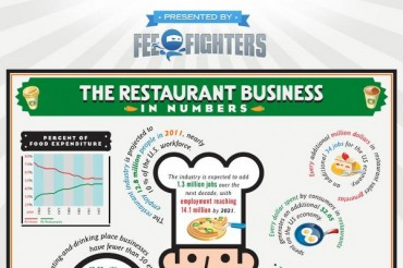33 Awesome Restaurant Industry Statistics and Facts