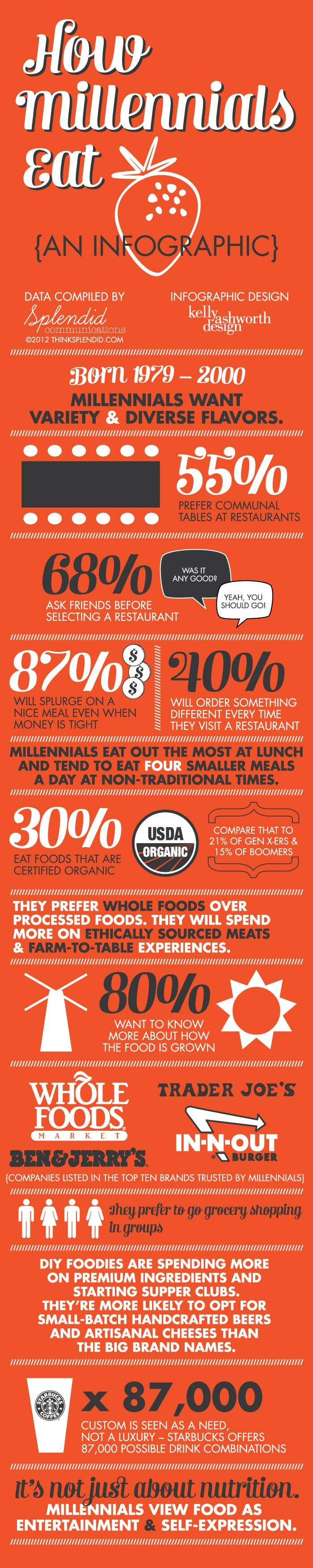 Restaurant Industry Statistics on Gen Y