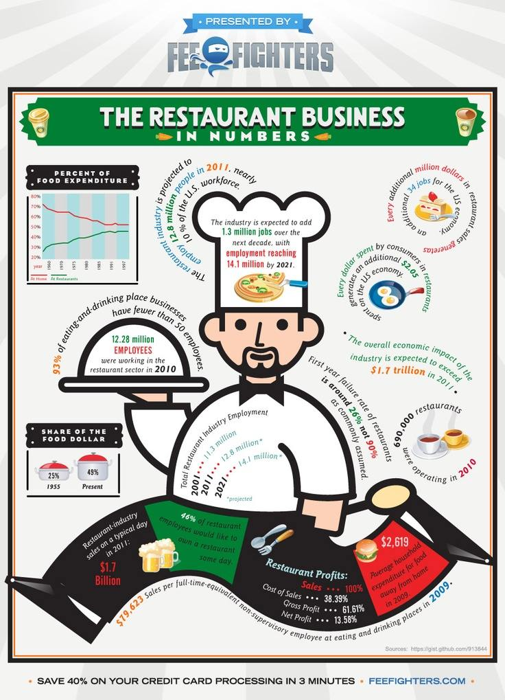 concepts of operations management to the fast food industry Welcome to operations management  check and reinforce your understanding of key concepts using self-assessment  supplying fast fashion 401.
