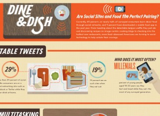 13 Must See Restaurant Social Media Statistics and Trends