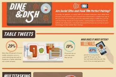 13 Must See Restaurant Social Media Statistics and Trends