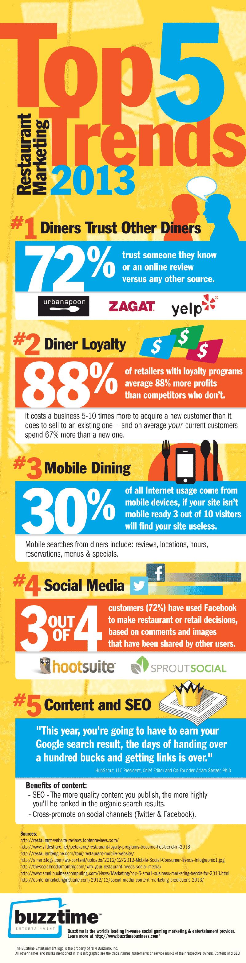 Restaurant Trends for 2013