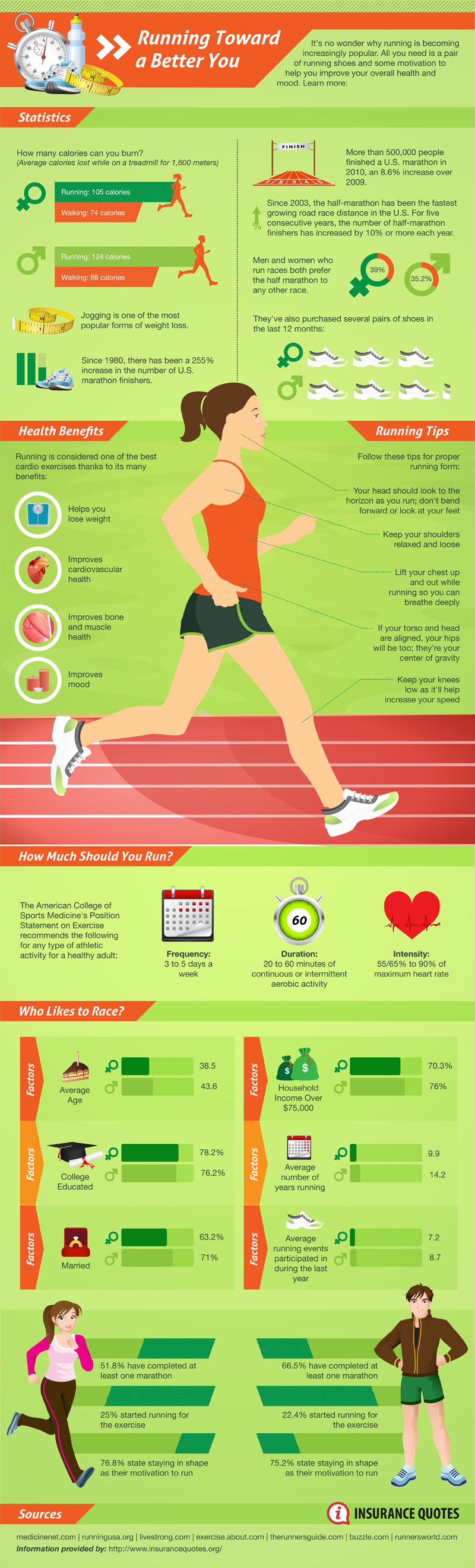 Running Statistics and Benefits