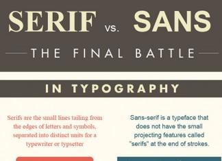 Serif vs. Sans Serif Typeface Font Comparison