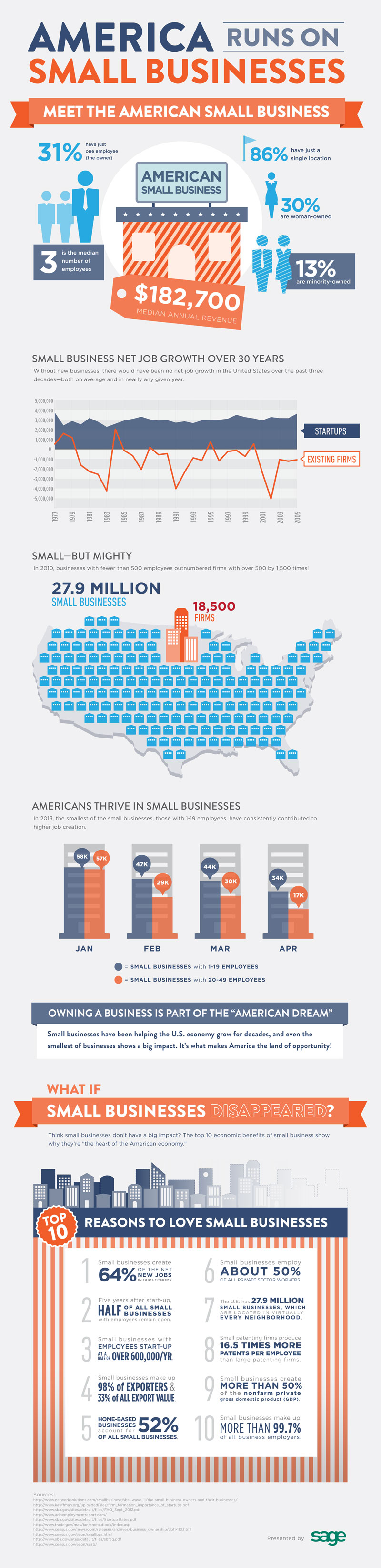 Small-Business-Statistics-on-Revenue