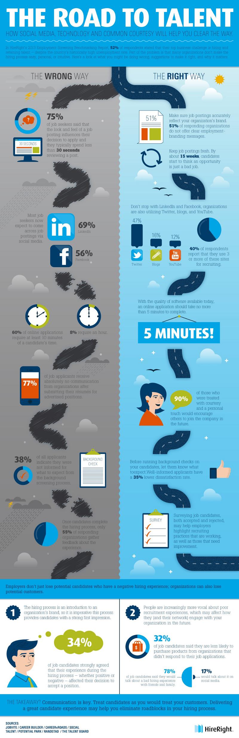Social-Media-Job-Posting