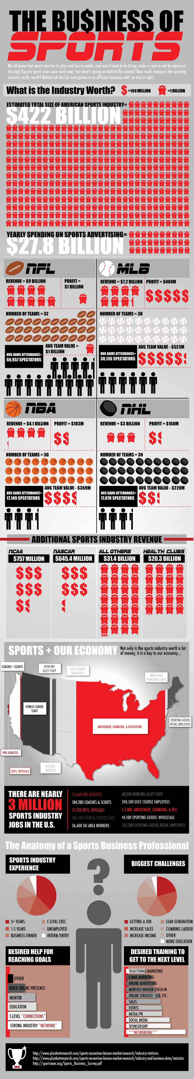 Sports Industry Statistics and Total Value