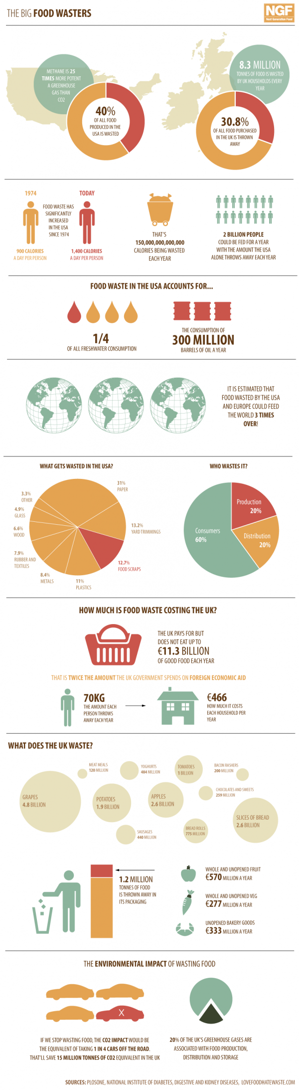 Statistics of Food Waste in US