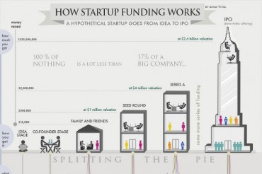 The 8 Potential Sources of Funding for a Small Business Startup