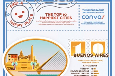 Top 10 Happiest Cities in the World