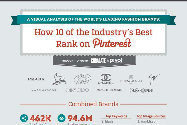 Top 10 High End Luxury Brands on Pinterest