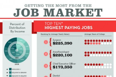 Top 10 Highest Paying Jobs and College Majors