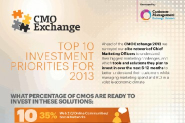 Top 10 Marketing Objectives of CMOs