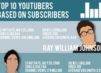 Top 10 Most Subcribed YouTube Channels