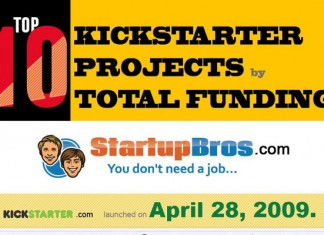 Top 10 Most Successful Kickstarter Projects