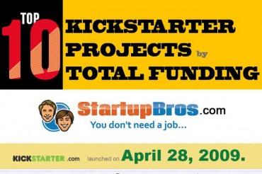 Top 10 Most Successful Kickstarter Projects