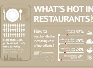 Top 10 Restaurant Menu Trends