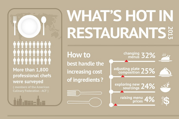 Top 10 Restaurant Menu Trends