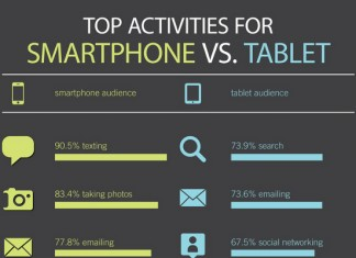 Top 10 Tablet and Smartphone User Trends