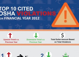 Top 10 Types of OSHA Safety Violations