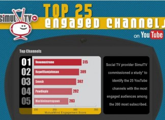Top 25 Most Popular YouTube Channels