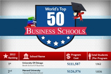 Top 50 Best Undergraduate Business Schools in the US