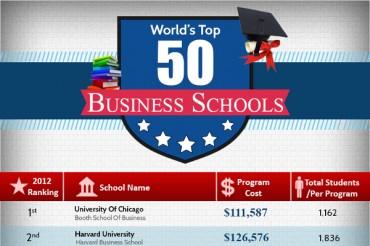 Top 50 Best Undergraduate Business Schools in the US