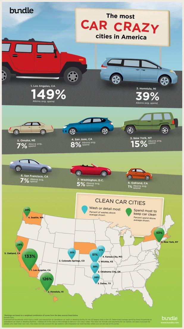 Top Cities for Car Wash Consumers