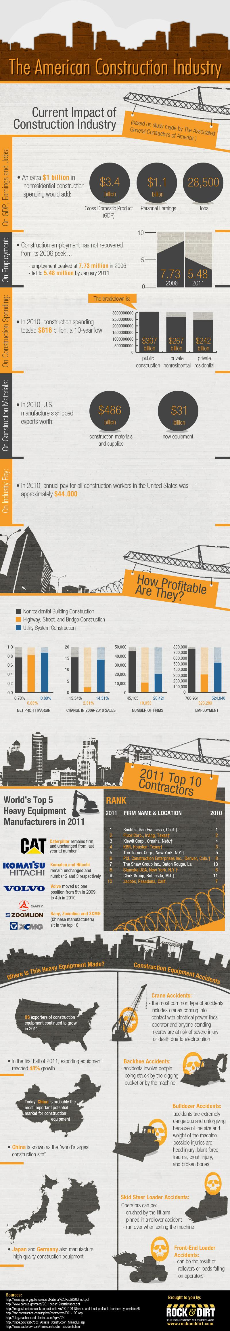Top Construction Companies and Industry Statistics