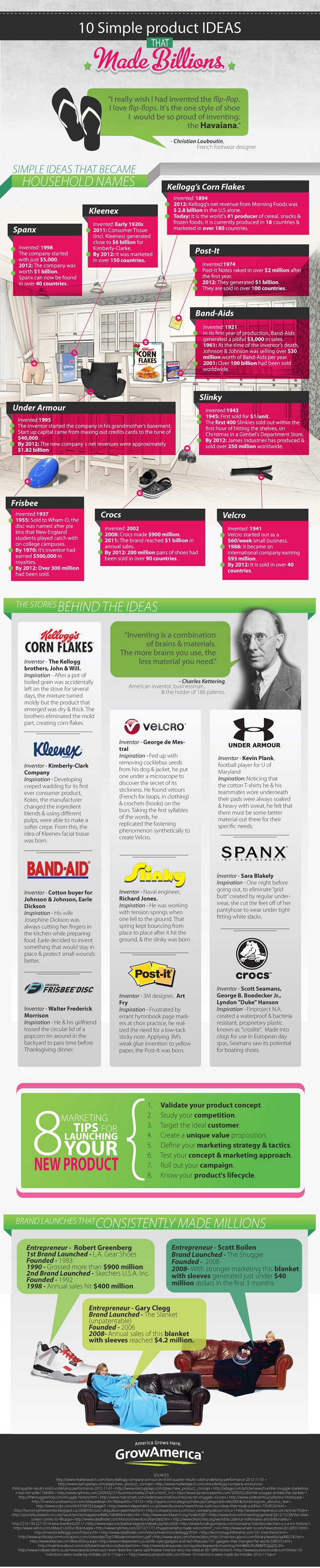 Top Product Brands of all Time