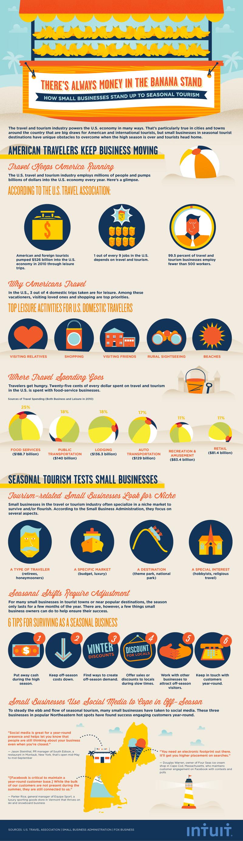 Tourism-Industry-Statistics