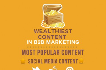 13 Types of Content with High ROI in B2B Marketing
