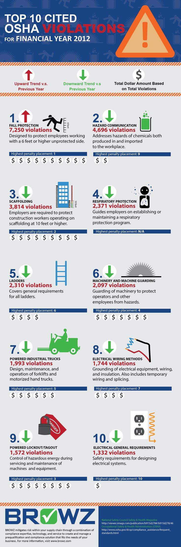 Types-of-OSHA-Safety-Violations
