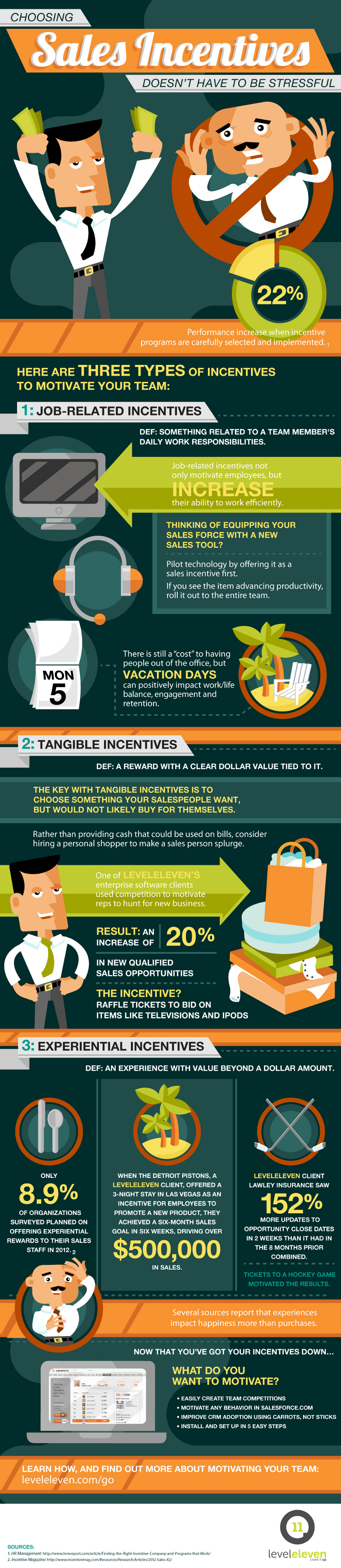 Types of Sales Incentives