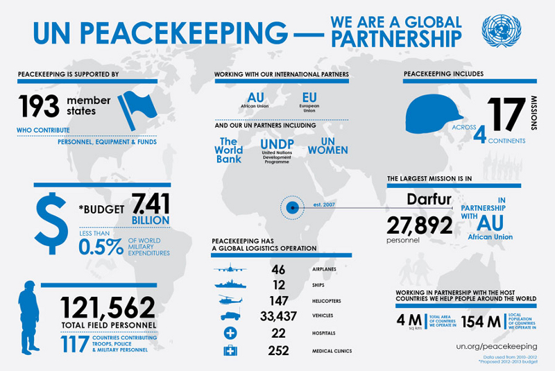UN Peacekeeping Statistics