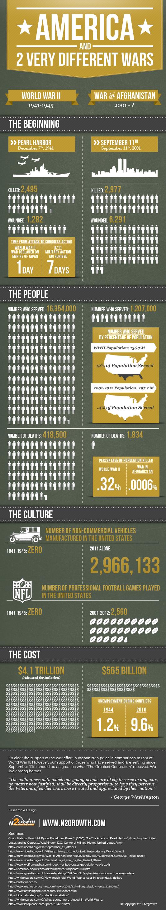 United States War Statistics